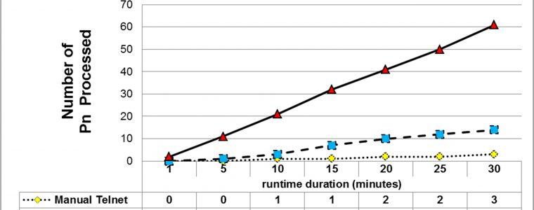 Runtime Statistik